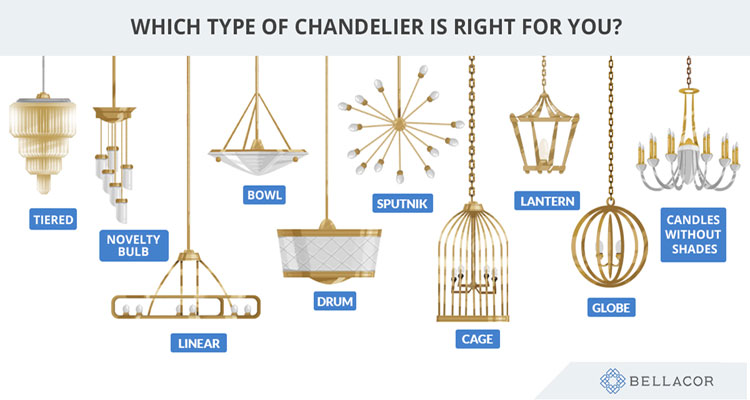 infographic of chandelier types